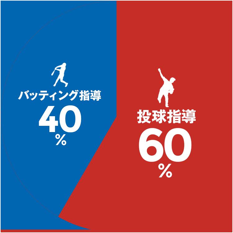 バッティング指導「40%」 / 投球指導「60%」